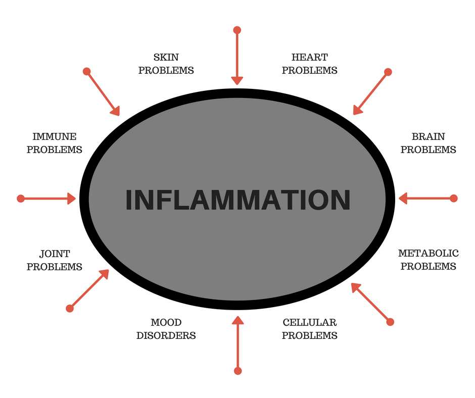 Scilent Inflammation